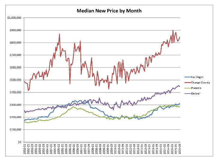 Housing Median price