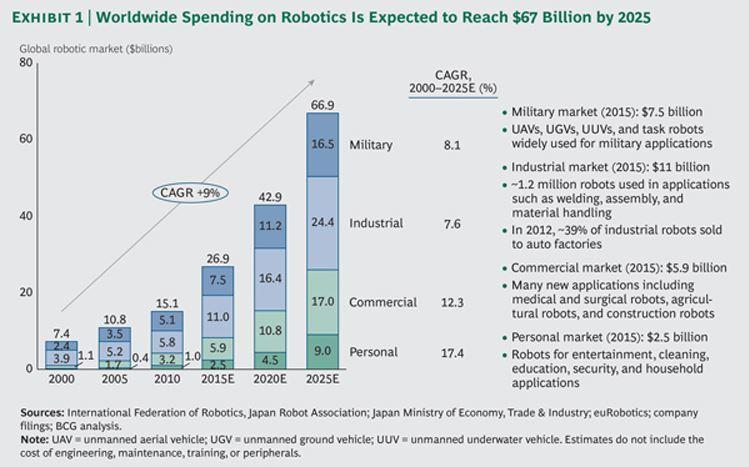 robotics 2 2