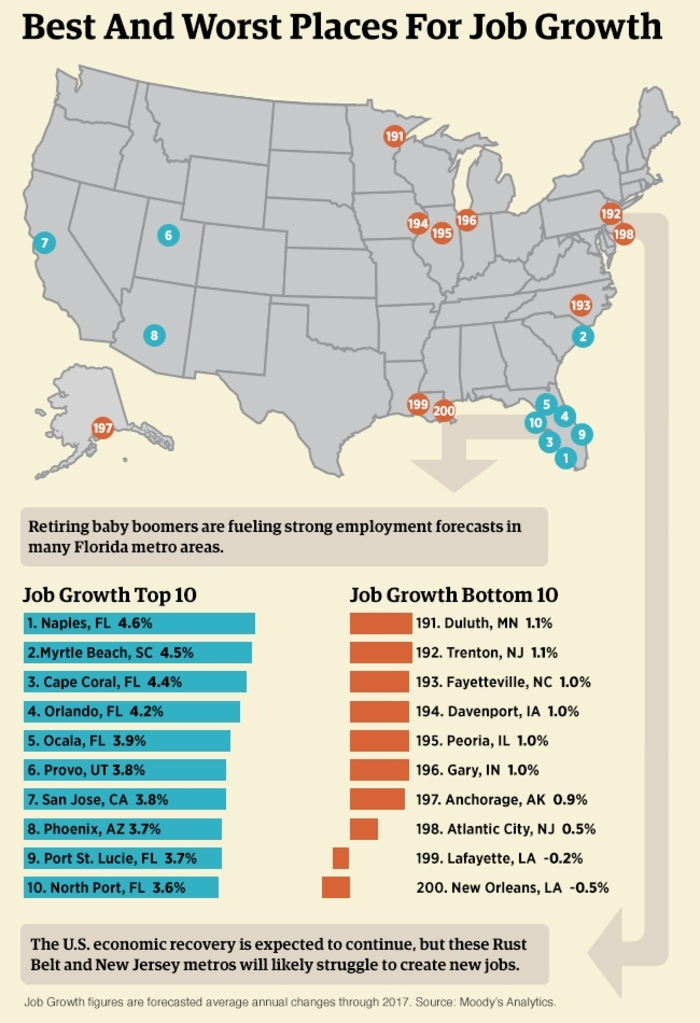 Housing Market_Job Growth (2) 2