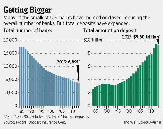 WSJ Article_Getting Bigger_banks