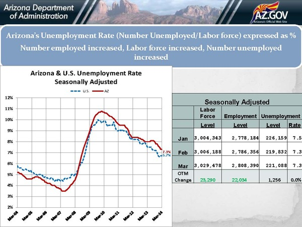 Unemployment Rate 03.14_Page_03 3