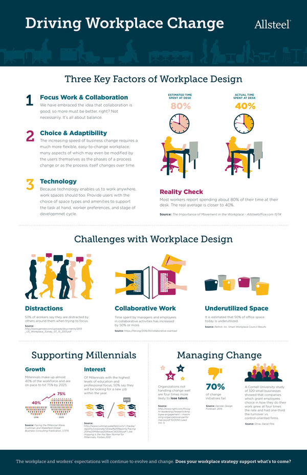 WorkplaceChange_Infographic