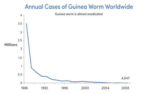 PD_Guinea Worm