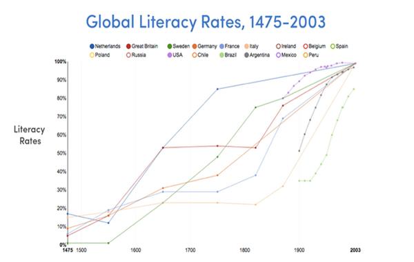 PD_Literacy