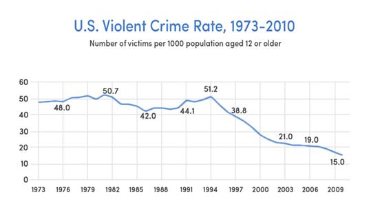 PD_Violent Crimes