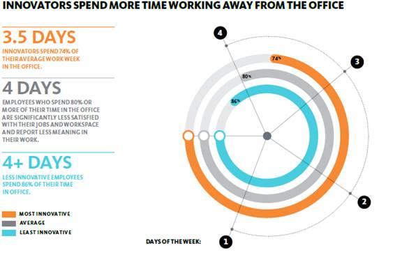 Innovators Spend time