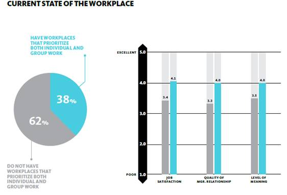 State of Workplace