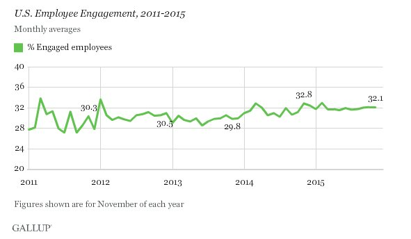 Employee Engagement Graph 3
