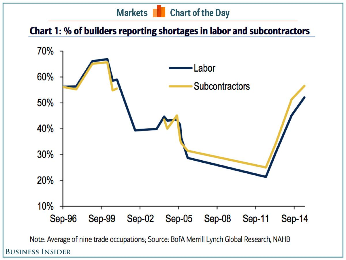 Construction Labor Shortages