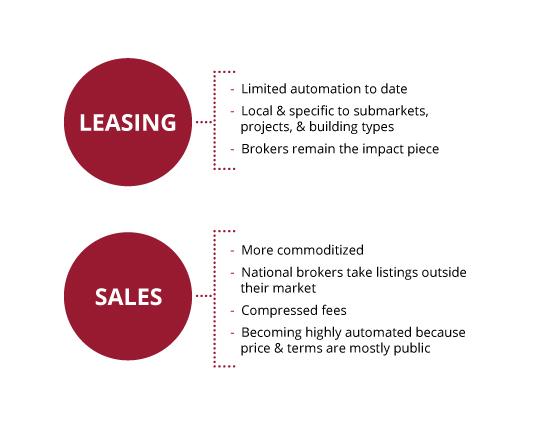Leasing vs Sales