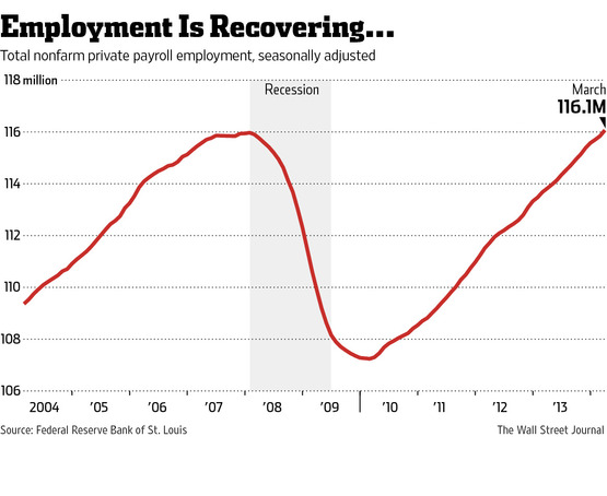 Employment Is Recovering