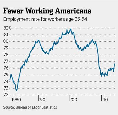 Fewer Working Americans