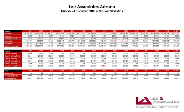 Historical Phoenix Office Market Statistics 2