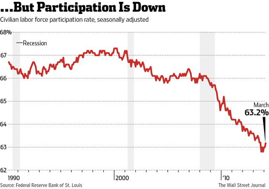 Participation Is Down