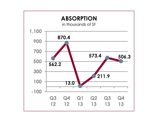 Q4 2013 Office Absorption Chart