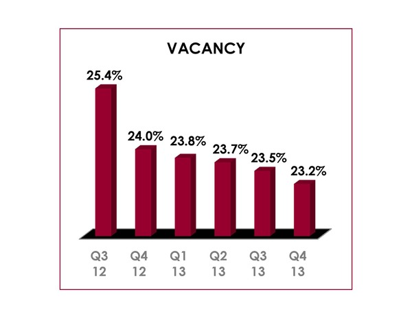 Q4 2013 Office Vacancy Chart
